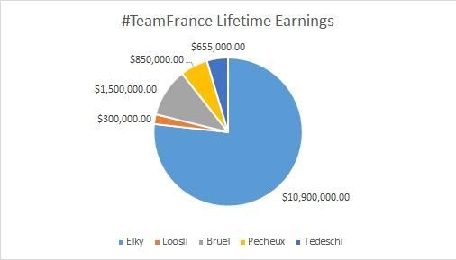 #TeamFrance