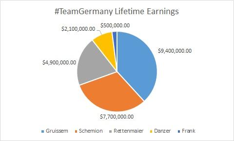 #TeamGermany