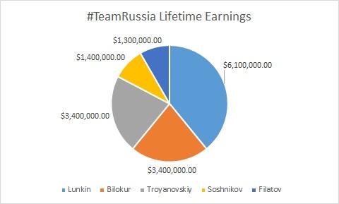 #TeamRussia