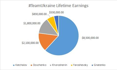 #TeamUkraine